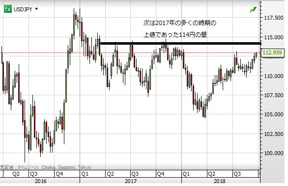 USD JPY week 0926