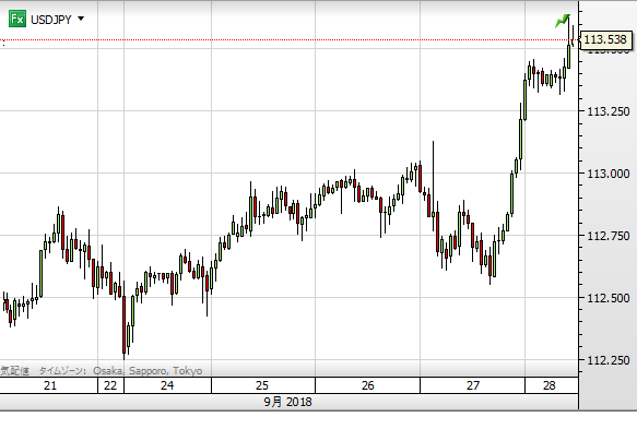 USD chart0928 1hour