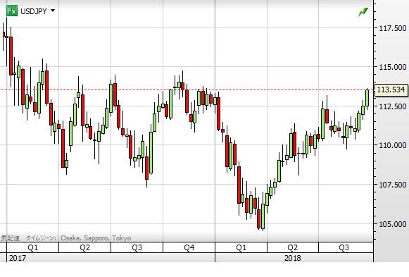USD chart0928 week