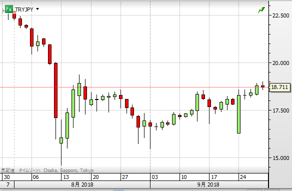 TRY chart0930
