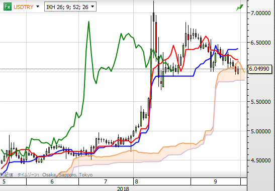 USD TRY chart0930