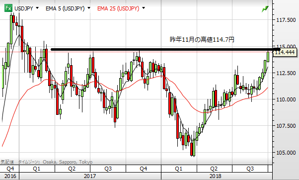 USD chart1004 1week