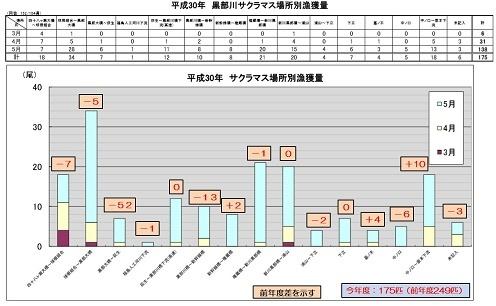 平成30年度場所別グラフ