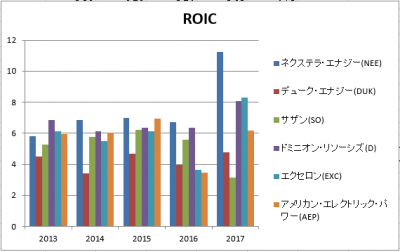 NEE-DUK-SO-D-EXC-AEP-ROIC-20180823.png