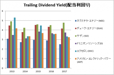 NEE-DUK-SO-D-EXC-AEP-dividend-20180823.png