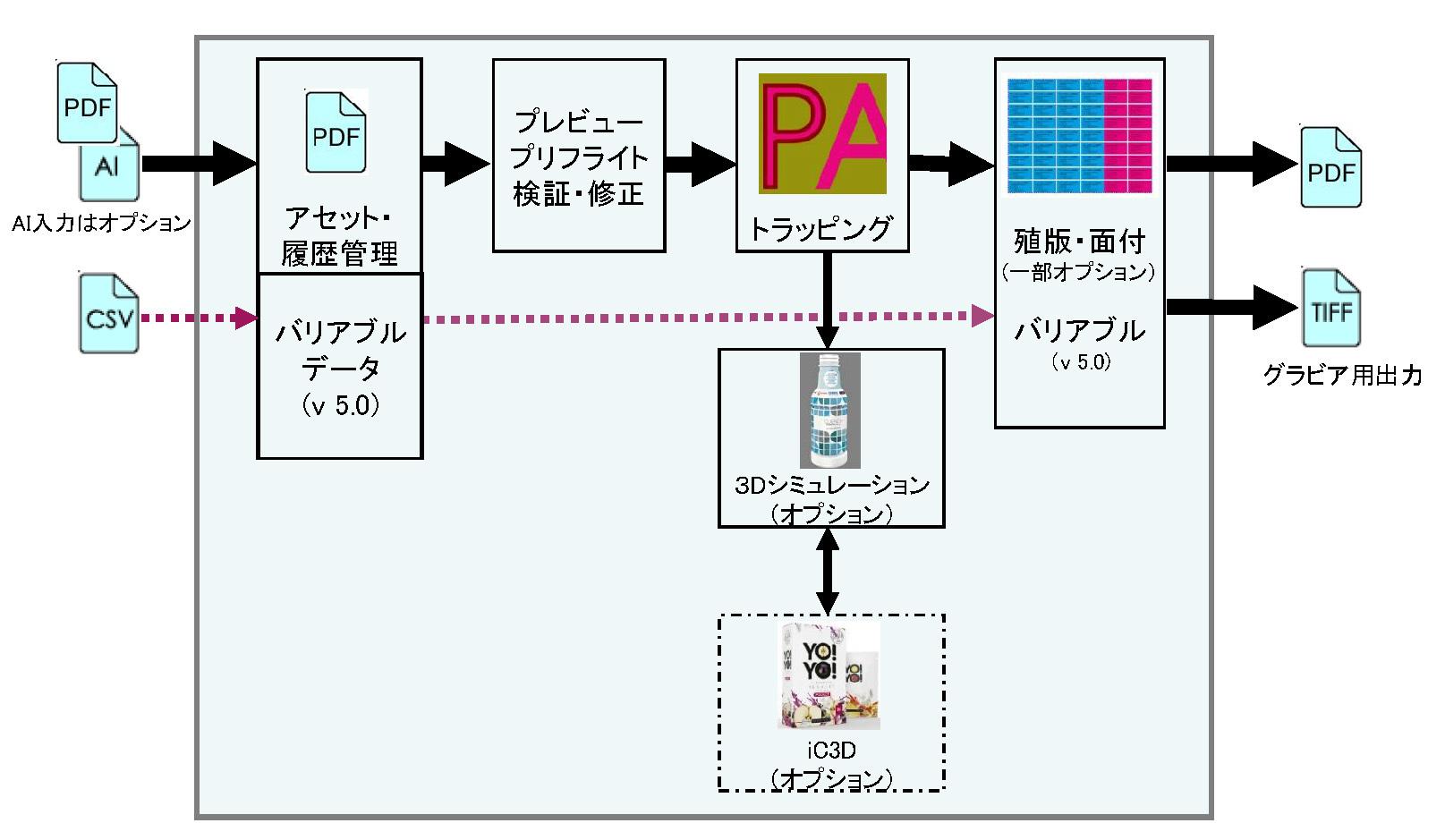 PackZ_flow.jpg