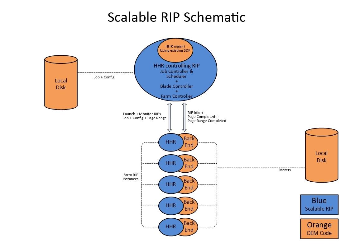 ScalableRIP.jpg