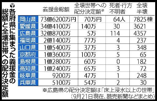 中国地方 義捐金総額 配分表