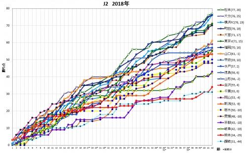 J2 勝ち点グラフ 2018