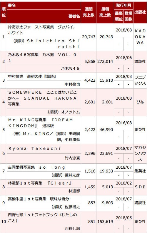 乃木坂46写真集『乃木撮 VOL.01』7週目0.6万部