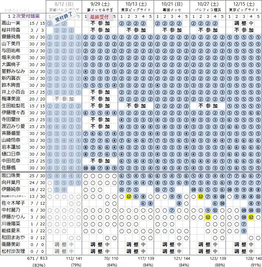 乃木坂46 21stシングル個別握手会 第12次完売状況