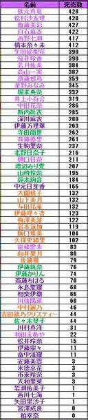 乃木坂46個別握手会免除説 380部完売