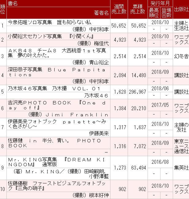 欅坂46今泉佑唯ソロ写真集『誰も知らない私』初週5.1万部