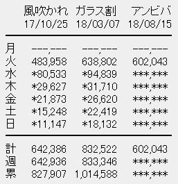 欅坂46 7thシングル「アンビバレント」初日売上