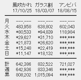 欅坂46 7thシングル「アンビバレント」2目日売上
