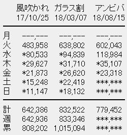 欅坂46 7thシングル「アンビバレント」4目日売上