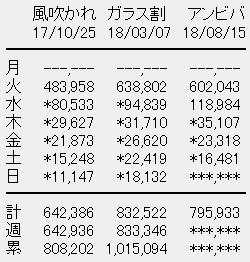 欅坂46 7thシングル「アンビバレント」5目日売上