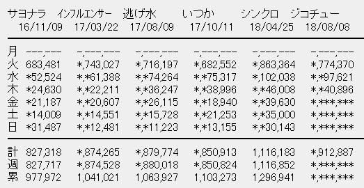 乃木坂46 21stシングル「ジコチューで行こう!」3日目売上