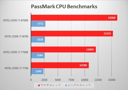 OMEN by HP 880-100jp_プロセッサー性能比較