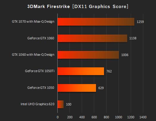 HP Pavilion Gaming 15-cx0000_グラフィックス性能比較