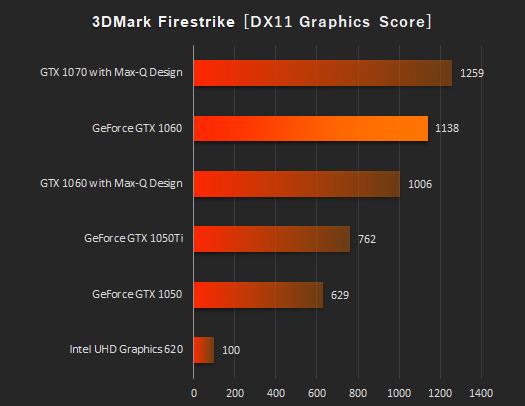 OMEN by HP 17-an000_GTX 1060 laptop_グラフィックス性能比較