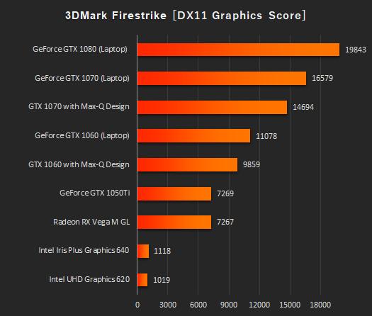 日本HPノートPC_3DMark_Fire Strike_グラフィックス_180913_01