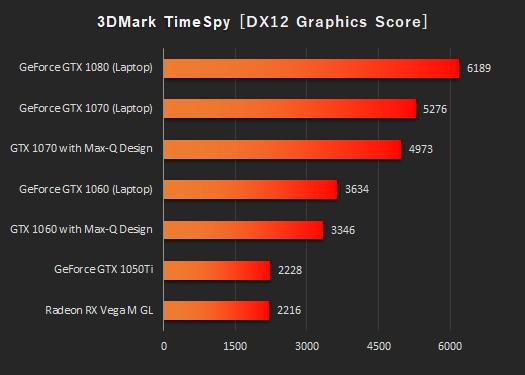 日本HPノートPC_3DMark_Time Spy_グラフィックス_180913_01c