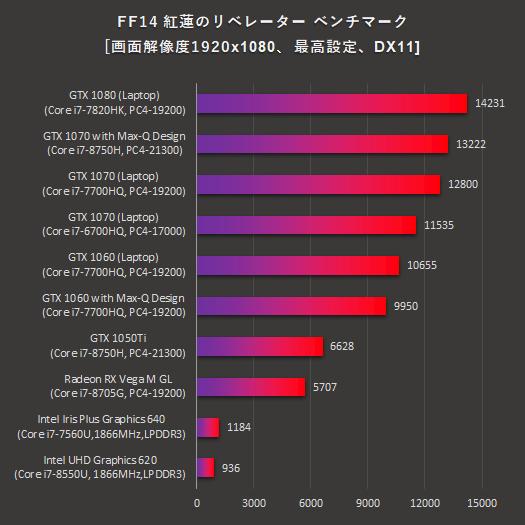 日本HPノートPC_FF14 リベレーター_グラフィックス比較_180913_01a