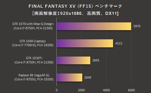 日本HPノートPC_FF15_グラフィックス比較_180913_01a