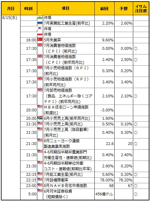 経済指標20180815