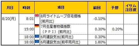 経済指標20180820