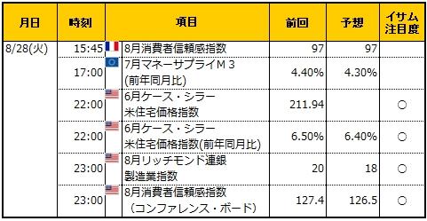 経済指標20180828