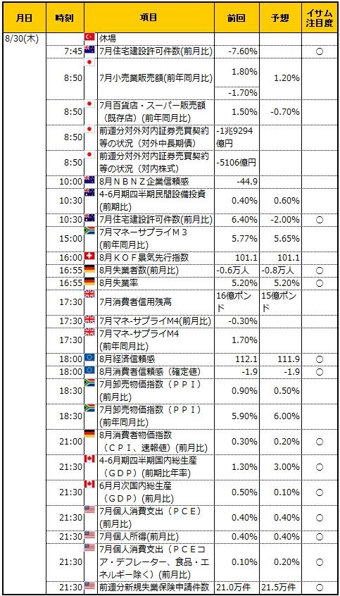 経済指標20180830