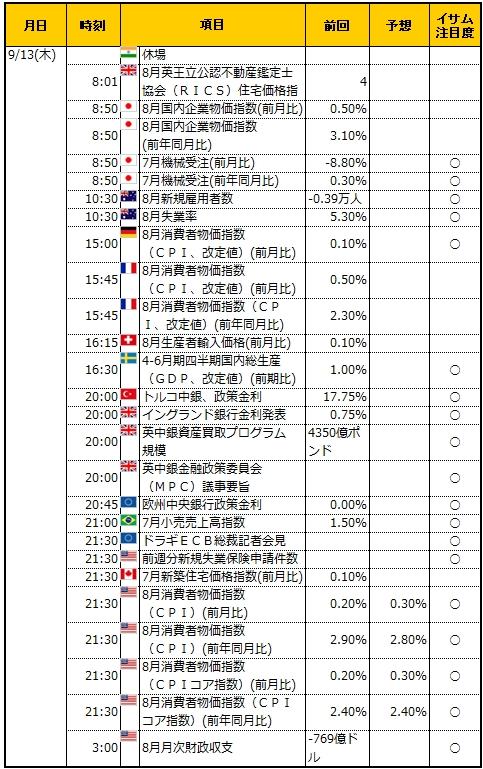 経済指標20180913