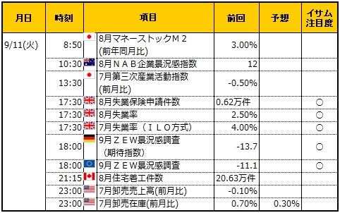 経済指標20180911