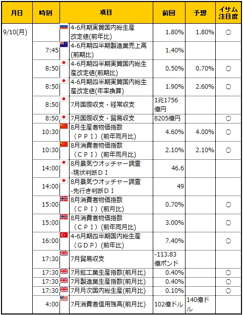 経済指標20180910