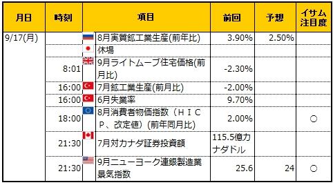 経済指標20180917