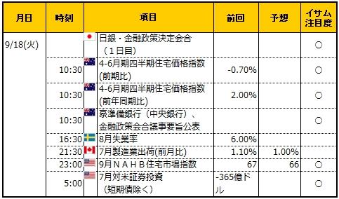 経済指標20180918
