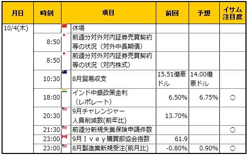 経済指標20181004