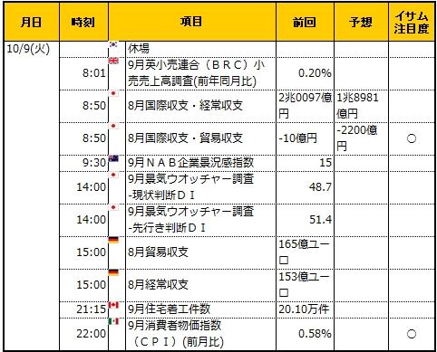 経済指標20181009