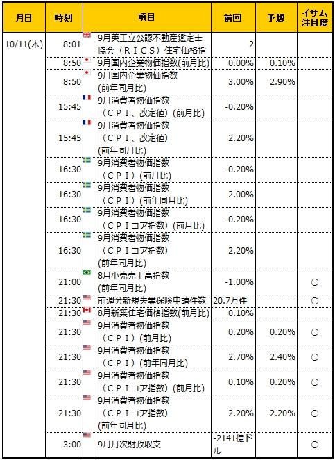 経済指標20181011