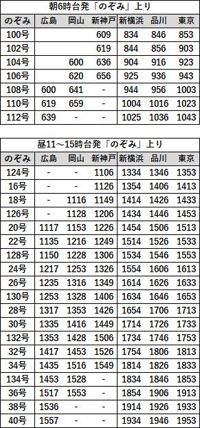 EX早特21対象列車時刻表 山陽直通上り