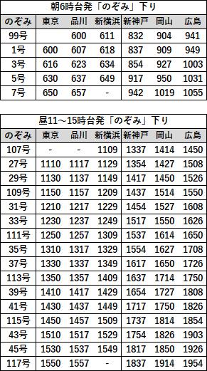 EX早特21対象列車時刻表 山陽直通下り