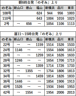 EX早特21対象列車時刻表 山陽2直通上り