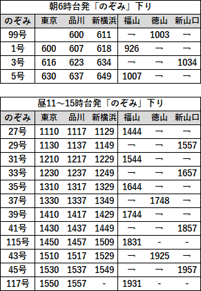 EX早特21対象列車時刻表 山陽2直通下り