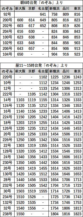 EX早特21対象列車時刻表 東海道上り