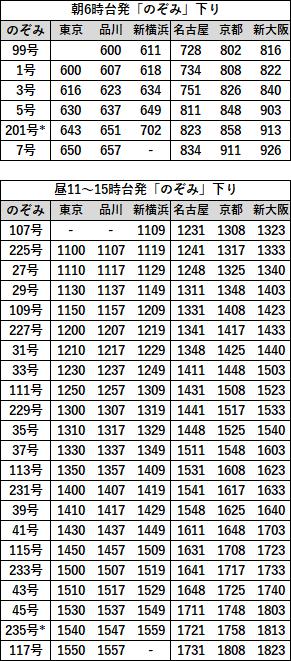 EX早特21対象列車時刻表 東海道下り