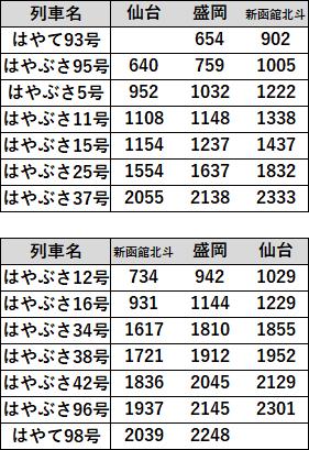 えきねっとトクだ値スペシャル対象列車A2018年11月北海道新幹線