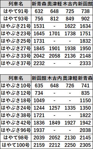 えきねっとトクだ値スペシャル対象列車B2018年11月北海道新幹線