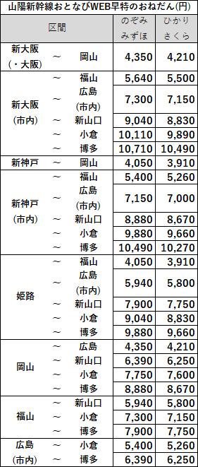 おとなびWEB早特おねだん山陽新幹線